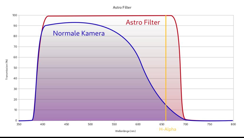 Transmissionskurve eines Astrofilters - H-Alpha kann ungehindert passieren