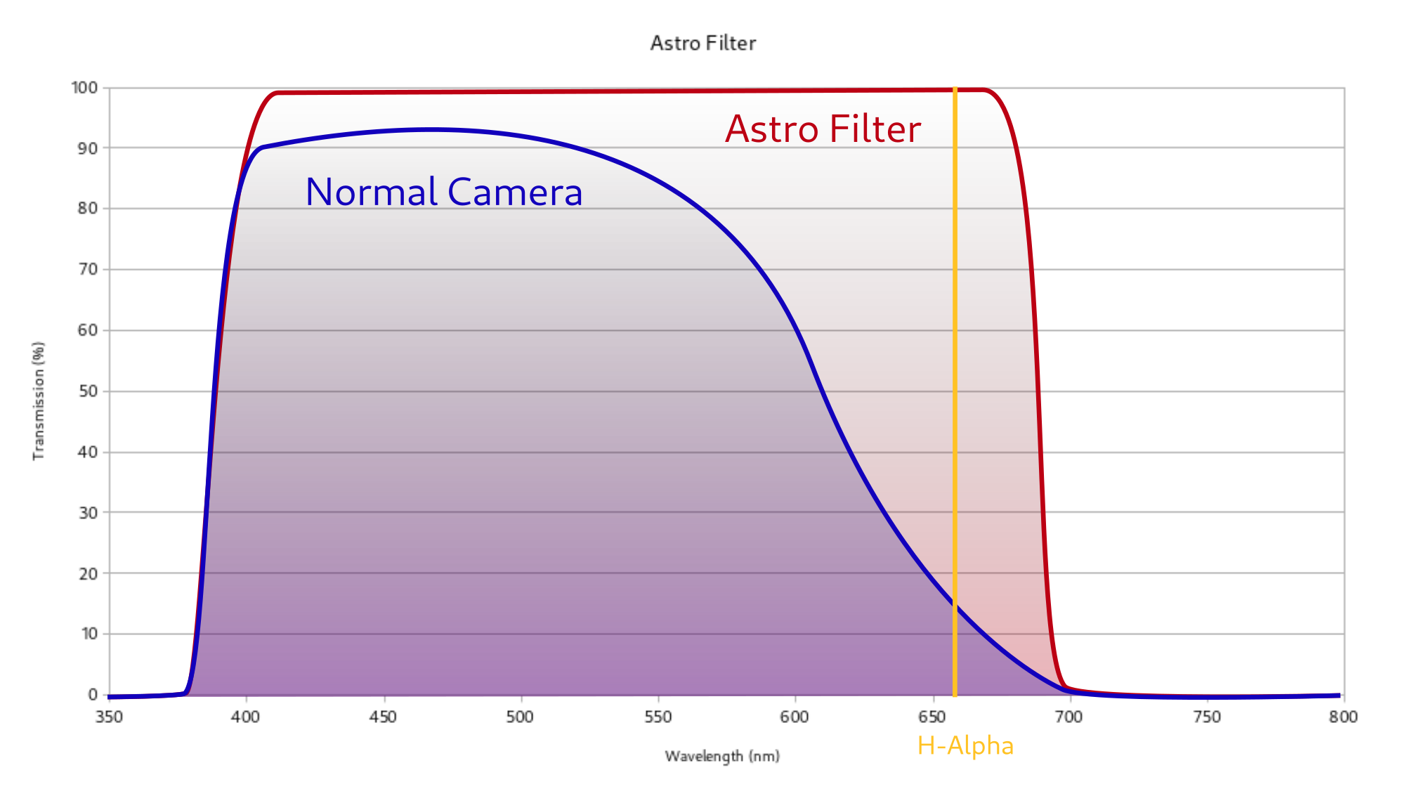 Transmission curve of an Astrofilter - H-Alpha can pass freely